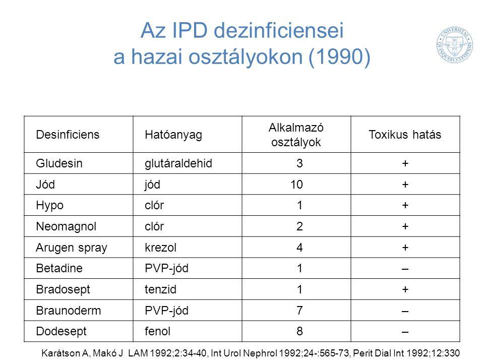 Az IPD dezinficiensei a hazai osztályokon (1990) DesinficiensHatóanyag Alkalmazó osztályok Toxikus hatás Gludesinglutáraldehid3+ Jódjód10+ Hypoclór1+ Neomagnolclór2+ Arugen spraykrezol4+ BetadinePVP-jód1– Bradosepttenzid1+ BraunodermPVP-jód7– Dodeseptfenol8– Karátson A, Makó J LAM 1992;2:34-40, Int Urol Nephrol 1992;24-:565-73, Perit Dial Int 1992;12:330