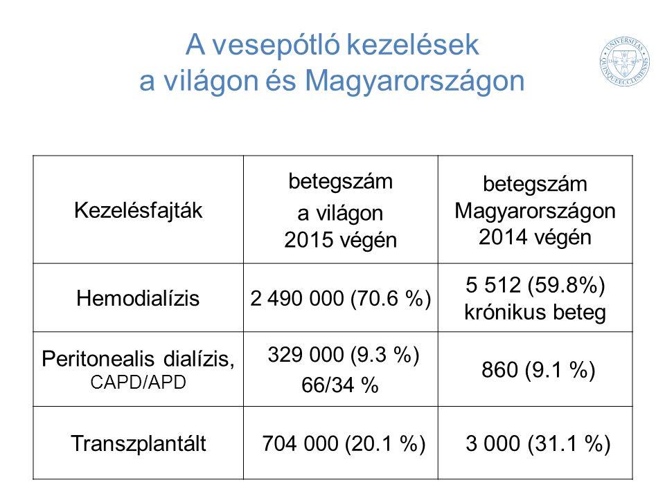 A vesepótló kezelések a világon és Magyarországon Kezelésfajták betegszám a világon 2015 végén betegszám Magyarországon 2014 végén Hemodialízis 2 490 000 (70.6 %) 5 512 (59.8%) krónikus beteg Peritonealis dialízis, CAPD/APD 329 000 (9.3 %) 66/34 % 860 (9.1 %) Transzplantált 704 000 (20.1 %) 3 000 (31.1 %)