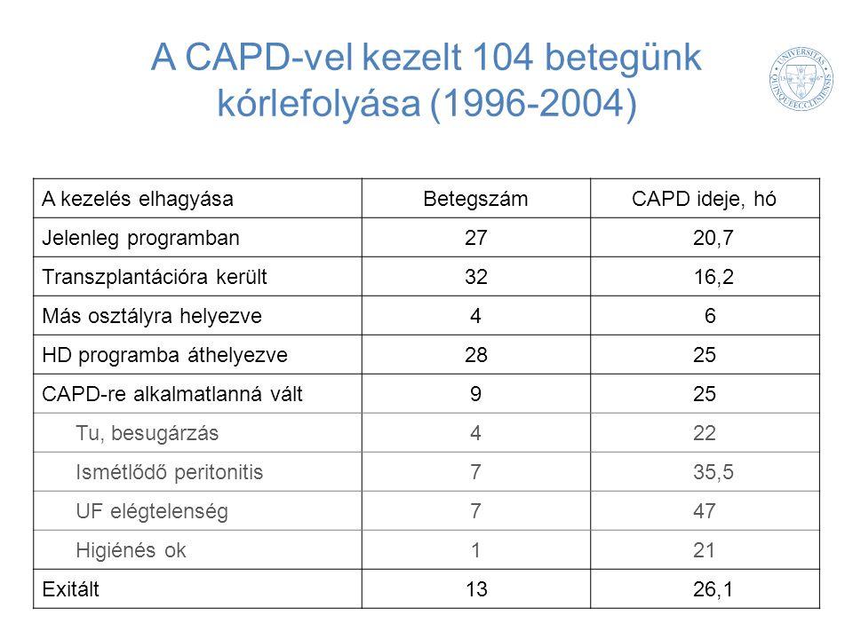 A CAPD-vel kezelt 104 betegünk kórlefolyása (1996-2004) A kezelés elhagyásaBetegszámCAPD ideje, hó Jelenleg programban2720,7 Transzplantációra került3216,2 Más osztályra helyezve46 HD programba áthelyezve2825 CAPD-re alkalmatlanná vált925 Tu, besugárzás422 Ismétlődő peritonitis735,5 UF elégtelenség747 Higiénés ok121 Exitált1326,1