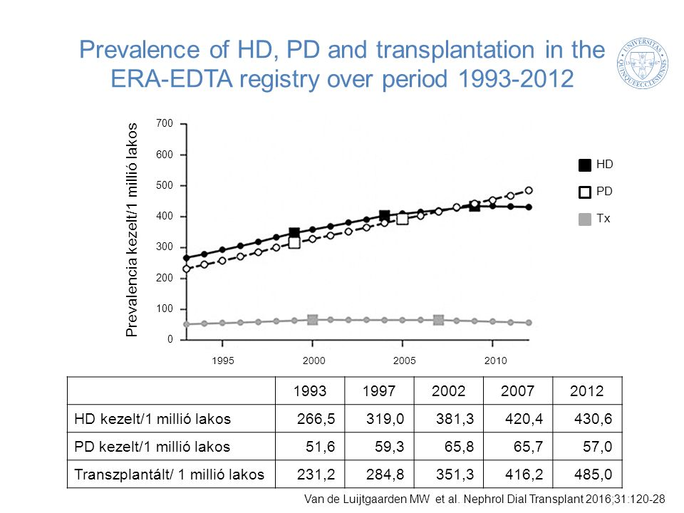 Prevalence of HD, PD and transplantation in the ERA-EDTA registry over period 1993-2012 Van de Luijtgaarden MW et al.