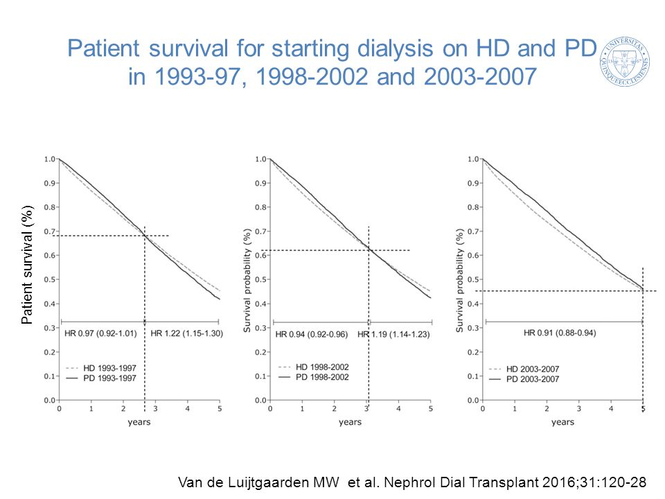 Patient survival for starting dialysis on HD and PD in 1993-97, 1998-2002 and 2003-2007 Van de Luijtgaarden MW et al.