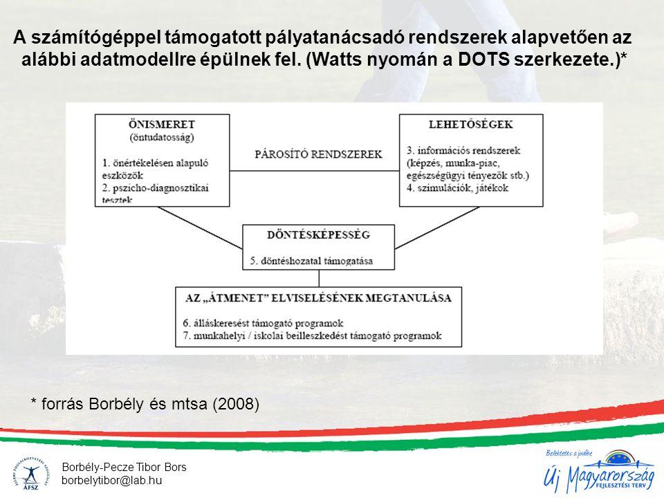 Borbély-Pecze Tibor Bors borbelytibor@lab.hu A számítógéppel támogatott pályatanácsadó rendszerek alapvetően az alábbi adatmodellre épülnek fel. (Watt