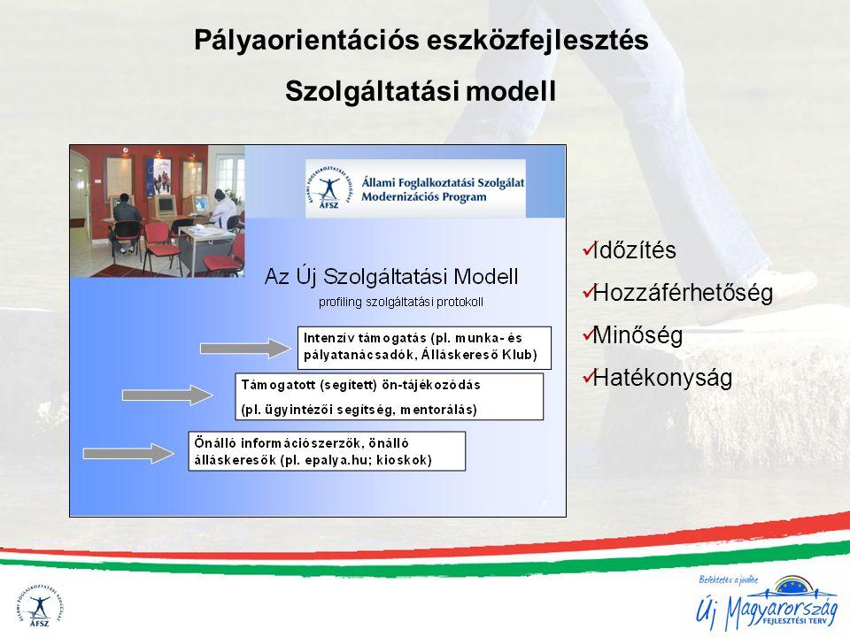 Pályaorientációs eszközfejlesztés Szolgáltatási modell Időzítés Hozzáférhetőség Minőség Hatékonyság