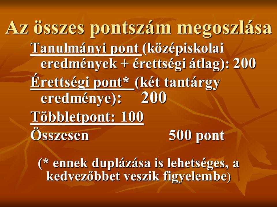 Az összes pontszám megoszlása Tanulmányi pont (középiskolai eredmények + érettségi átlag): 200 Érettségi pont* (két tantárgy eredménye) :200 Többletpo