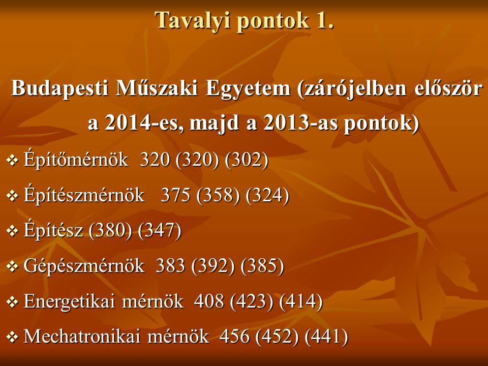 Tavalyi pontok 1. Budapesti Műszaki Egyetem (zárójelben először a 2014-es, majd a 2013-as pontok) Budapesti Műszaki Egyetem (zárójelben először a 2014