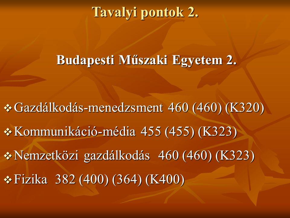 Tavalyi pontok 2. Budapesti Műszaki Egyetem 2. Budapesti Műszaki Egyetem 2.  Gazdálkodás-menedzsment 460 (460) (K320)  Kommunikáció-média 455 (455)