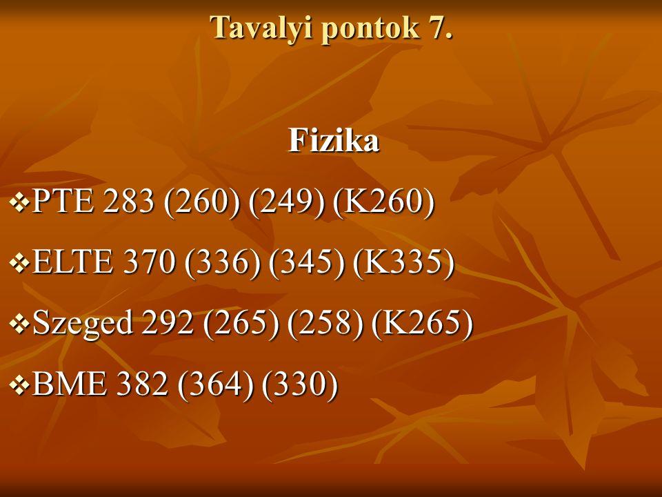Tavalyi pontok 7. Fizika Fizika  PTE 283 (260) (249) (K260)  ELTE 370 (336) (345) (K335)  Szeged 292 (265) (258) (K265)  BME 382 (364) (330)