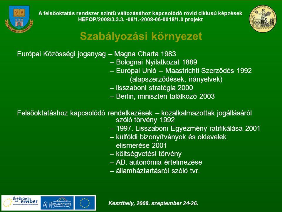 Szabályozási környezet Európai Közösségi joganyag – Magna Charta 1983 – Bolognai Nyilatkozat 1889 – Európai Unió -- Maastrichti Szerződés 1992 (alapszerződések, irányelvek) – lisszaboni stratégia 2000 – Berlin, miniszteri találkozó 2003 Felsőoktatáshoz kapcsolódó rendelkezések – közalkalmazottak jogállásáról szóló törvény 1992 – 1997.