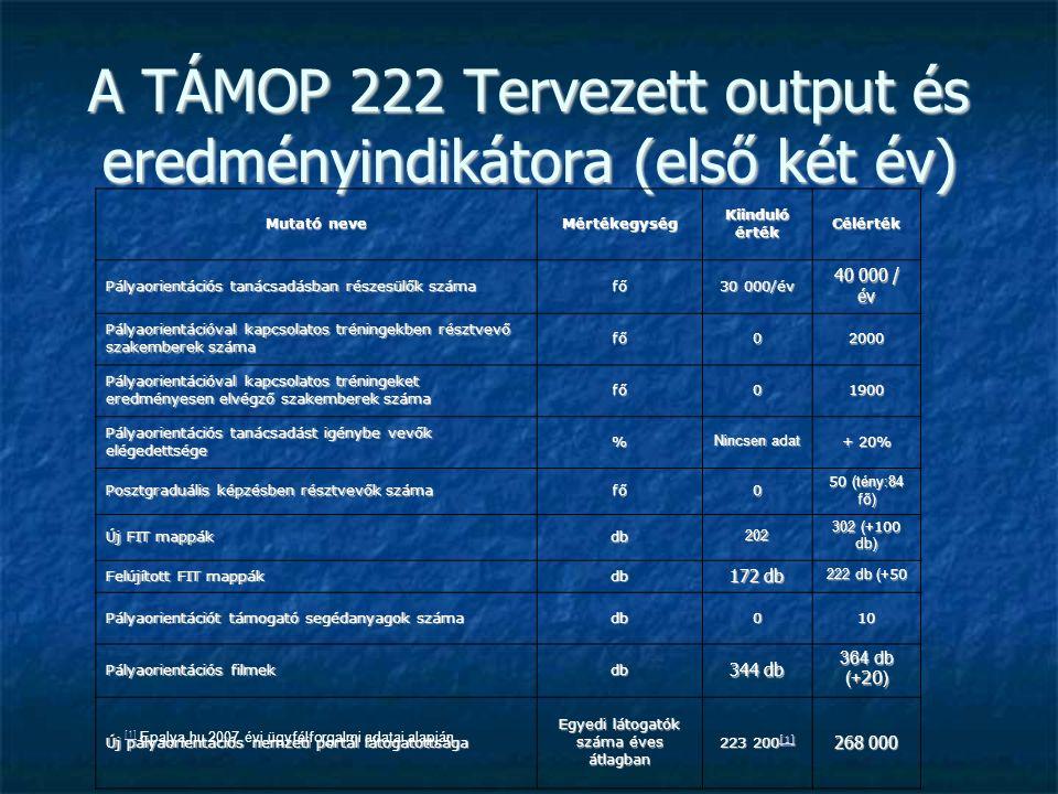 A TÁMOP 222 Tervezett output és eredményindikátora (első két év) Mutató neve Mértékegység Kiinduló érték Célérték Pályaorientációs tanácsadásban részesülők száma fő30 000/év 40 000 / év Pályaorientációval kapcsolatos tréningekben résztvevő szakemberek száma fő02000 Pályaorientációval kapcsolatos tréningeket eredményesen elvégző szakemberek száma fő01900 Pályaorientációs tanácsadást igénybe vevők elégedettsége % Nincsen adat + 20% Posztgraduális képzésben résztvevők száma fő0 50 (tény:84 fő) Új FIT mappák db202 302 (+ 100 db) Felújított FIT mappák db 172 db 222 db (+ 50 Pályaorientációt támogató segédanyagok száma db010 Pályaorientációs filmek db 344 db 364 db (+ 20 ) Új pályaorientációs nemzeti portál látogatottsága Egyedi látogatók száma éves átlagban 223 200 [1] [1] 268 000 [1] [1] Epalya.hu 2007 évi ügyfélforgalmi adatai alapján