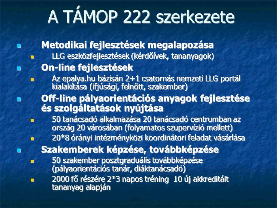 A TÁMOP 222 szerkezete Metodikai fejlesztések megalapozása Metodikai fejlesztések megalapozása LLG eszközfejlesztések (kérdőívek, tananyagok) LLG eszközfejlesztések (kérdőívek, tananyagok) On-line fejlesztések On-line fejlesztések Az epalya.hu bázisán 2+1 csatornás nemzeti LLG portál kialakítása (ifjúsági, felnőtt, szakember) Az epalya.hu bázisán 2+1 csatornás nemzeti LLG portál kialakítása (ifjúsági, felnőtt, szakember) Off-line pályaorientációs anyagok fejlesztése és szolgáltatások nyújtása Off-line pályaorientációs anyagok fejlesztése és szolgáltatások nyújtása 50 tanácsadó alkalmazása 20 tanácsadó centrumban az ország 20 városában (folyamatos szupervízió mellett) 50 tanácsadó alkalmazása 20 tanácsadó centrumban az ország 20 városában (folyamatos szupervízió mellett) 20*8 órányi intézményközi koordinátori feladat vásárlása 20*8 órányi intézményközi koordinátori feladat vásárlása Szakemberek képzése, továbbképzése Szakemberek képzése, továbbképzése 50 szakember posztgraduális továbbképzése (pályaorientációs tanár, diáktanácsadó) 50 szakember posztgraduális továbbképzése (pályaorientációs tanár, diáktanácsadó) 2000 fő részére 2*3 napos tréning 10 új akkreditált tananyag alapján 2000 fő részére 2*3 napos tréning 10 új akkreditált tananyag alapján