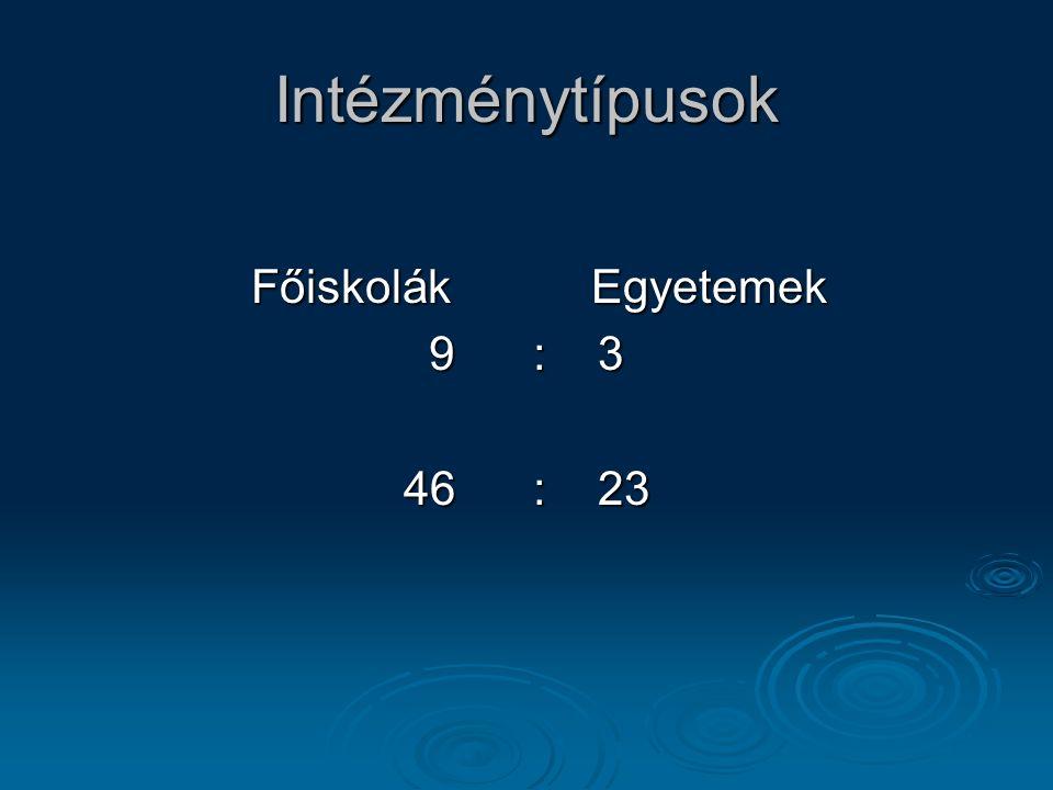 Intézménytípusok Főiskolák Egyetemek Főiskolák Egyetemek 9 : 3 46 : 23