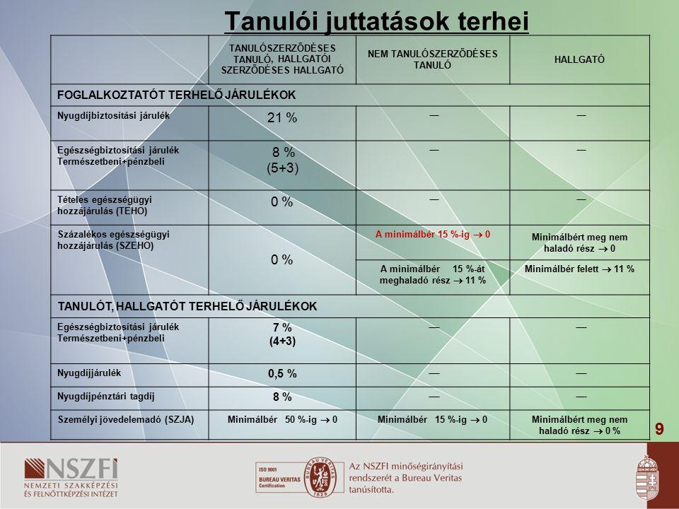 9 Tanulói juttatások terhei TANULÓSZERZŐDÉSES TANULÓ, HALLGATÓI SZERZŐDÉSES HALLGATÓ NEM TANULÓSZERZŐDÉSES TANULÓ HALLGATÓ FOGLALKOZTATÓT TERHELŐ JÁRULÉKOK Nyugdíjbiztosítási járulék 21 %  Egészségbiztosítási járulék Természetbeni+pénzbeli 8 % (5+3)  Tételes egészségügyi hozzájárulás (TEHO) 0 %  Százalékos egészségügyi hozzájárulás (SZEHO) 0 % A minimálbér 15 %-ig  0 Minimálbért meg nem haladó rész  0 A minimálbér 15 %-át meghaladó rész  11 % Minimálbér felett  11 % TANULÓT, HALLGATÓT TERHELŐ JÁRULÉKOK Egészségbiztosítási járulék Természetbeni+pénzbeli 7 % (4+3)  Nyugdíjjárulék 0,5 %  Nyugdíjpénztári tagdíj 8 %  Személyi jövedelemadó (SZJA) Minimálbér 50 %-ig  0Minimálbér 15 %-ig  0 Minimálbért meg nem haladó rész  0 %
