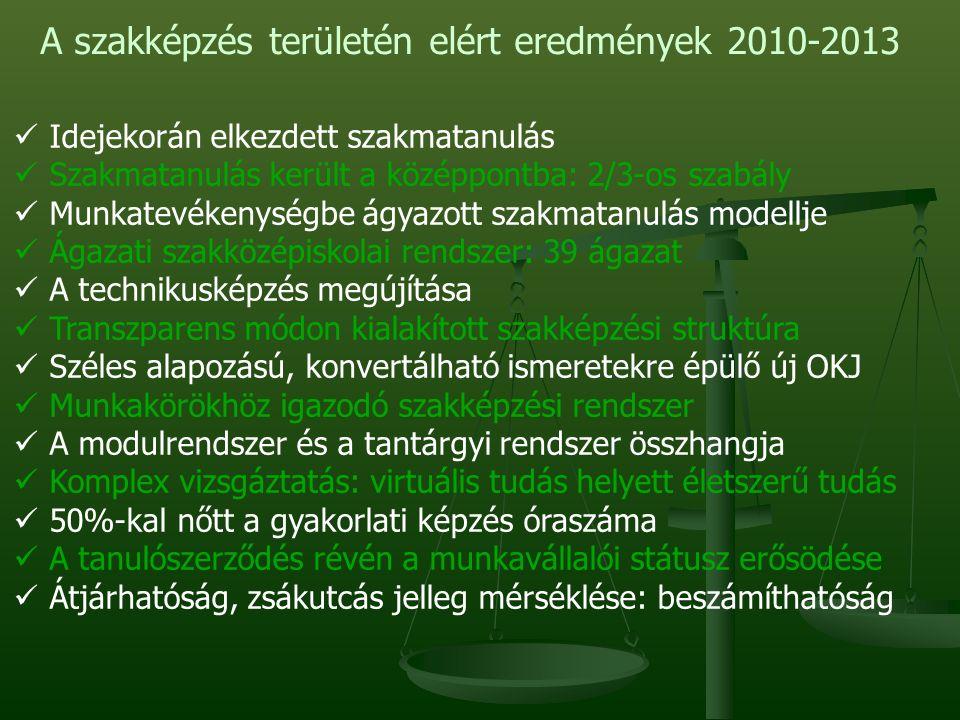 A szakképzés területén elért eredmények 2010-2013 Idejekorán elkezdett szakmatanulás Szakmatanulás került a középpontba: 2/3-os szabály Munkatevékenységbe ágyazott szakmatanulás modellje Ágazati szakközépiskolai rendszer: 39 ágazat A technikusképzés megújítása Transzparens módon kialakított szakképzési struktúra Széles alapozású, konvertálható ismeretekre épülő új OKJ Munkakörökhöz igazodó szakképzési rendszer A modulrendszer és a tantárgyi rendszer összhangja Komplex vizsgáztatás: virtuális tudás helyett életszerű tudás 50%-kal nőtt a gyakorlati képzés óraszáma A tanulószerződés révén a munkavállalói státusz erősödése Átjárhatóság, zsákutcás jelleg mérséklése: beszámíthatóság