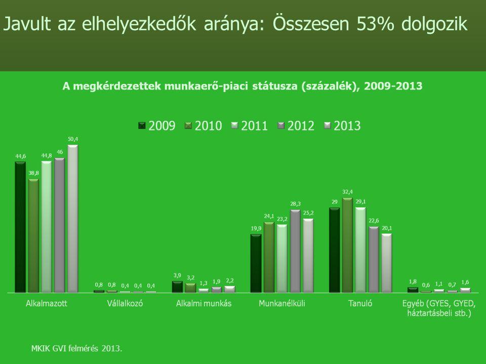MKIK GVI felmérés 2013. Javult az elhelyezkedők aránya: Összesen 53% dolgozik