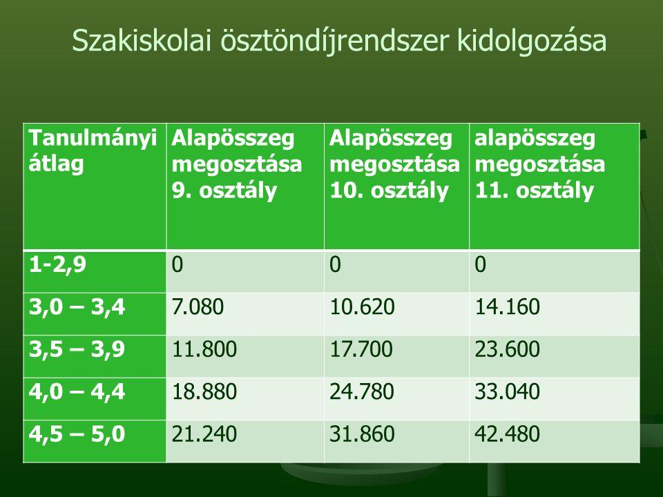 Szakiskolai ösztöndíjrendszer kidolgozása Tanulmányi átlag Alapösszeg megosztása 9.