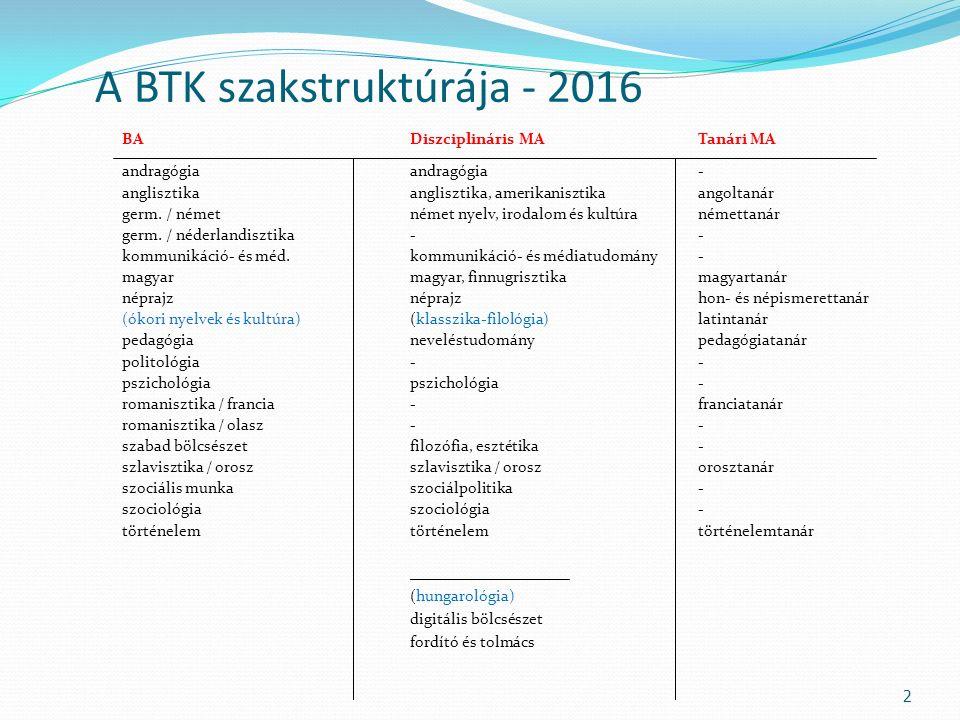 A BTK szakstruktúrája - 2016 BA Diszciplináris MATanári MA andragógiaandragógia- anglisztikaanglisztika, amerikanisztika angoltanár germ.