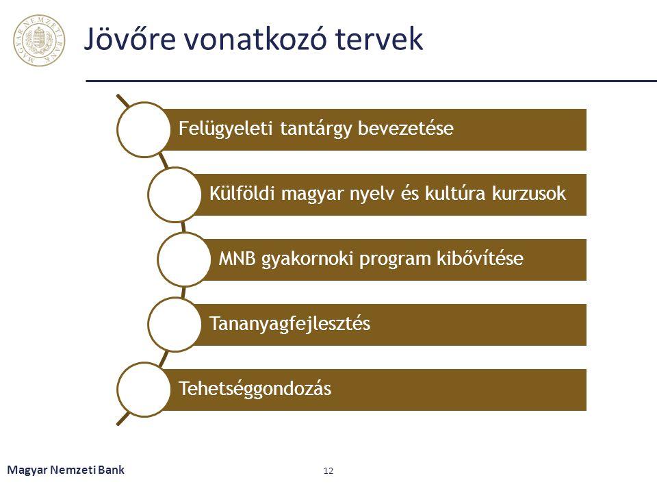 Jövőre vonatkozó tervek Magyar Nemzeti Bank 12 Felügyeleti tantárgy bevezetése Külföldi magyar nyelv és kultúra kurzusok MNB gyakornoki program kibővítése Tananyagfejlesztés Tehetséggondozás