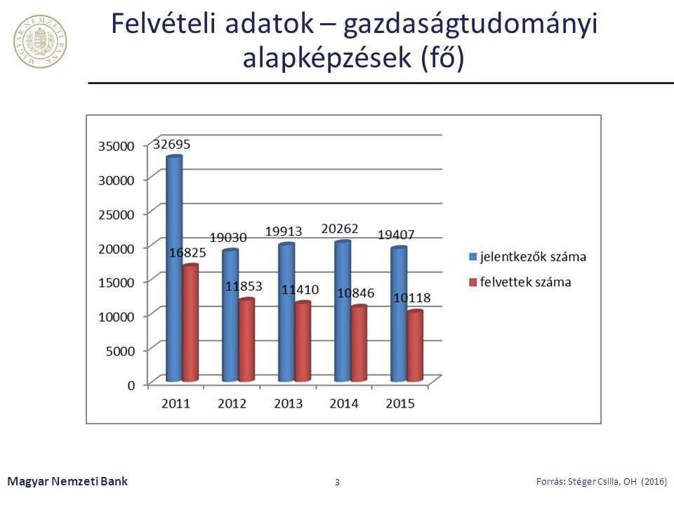 A közgazdasági képzési ág alap- és mesterképzéseire felvettek száma (fő/év) Magyar Nemzeti Bank 4 Forrás: Stéger Csilla, OH (2016)