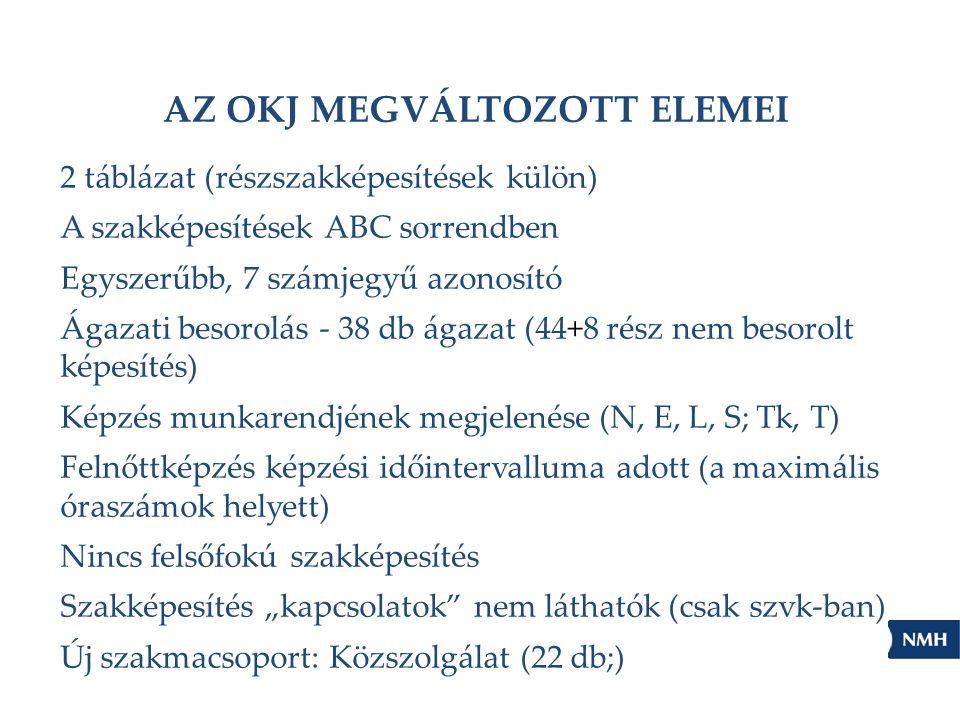 """AZ OKJ MEGVÁLTOZOTT ELEMEI 2 táblázat (részszakképesítések külön) A szakképesítések ABC sorrendben Egyszerűbb, 7 számjegyű azonosító Ágazati besorolás - 38 db ágazat (44+8 rész nem besorolt képesítés) Képzés munkarendjének megjelenése (N, E, L, S; Tk, T) Felnőttképzés képzési időintervalluma adott (a maximális óraszámok helyett) Nincs felsőfokú szakképesítés Szakképesítés """"kapcsolatok nem láthatók (csak szvk-ban) Új szakmacsoport: Közszolgálat (22 db;)"""