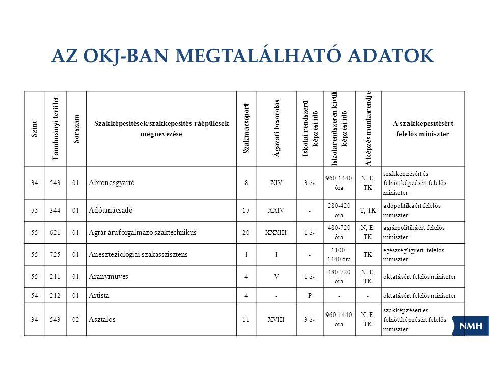 AZ OKJ-BAN MEGTALÁLHATÓ ADATOK Szint Tanulmányi terület Sorszám Szakképesítések/szakképesítés-ráépülések megnevezése Szakmacsoport Ágazati besorolás I