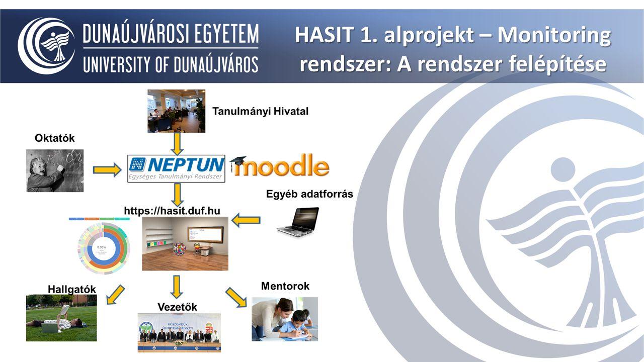 HASIT 1. alprojekt – Monitoring rendszer: A rendszer felépítése