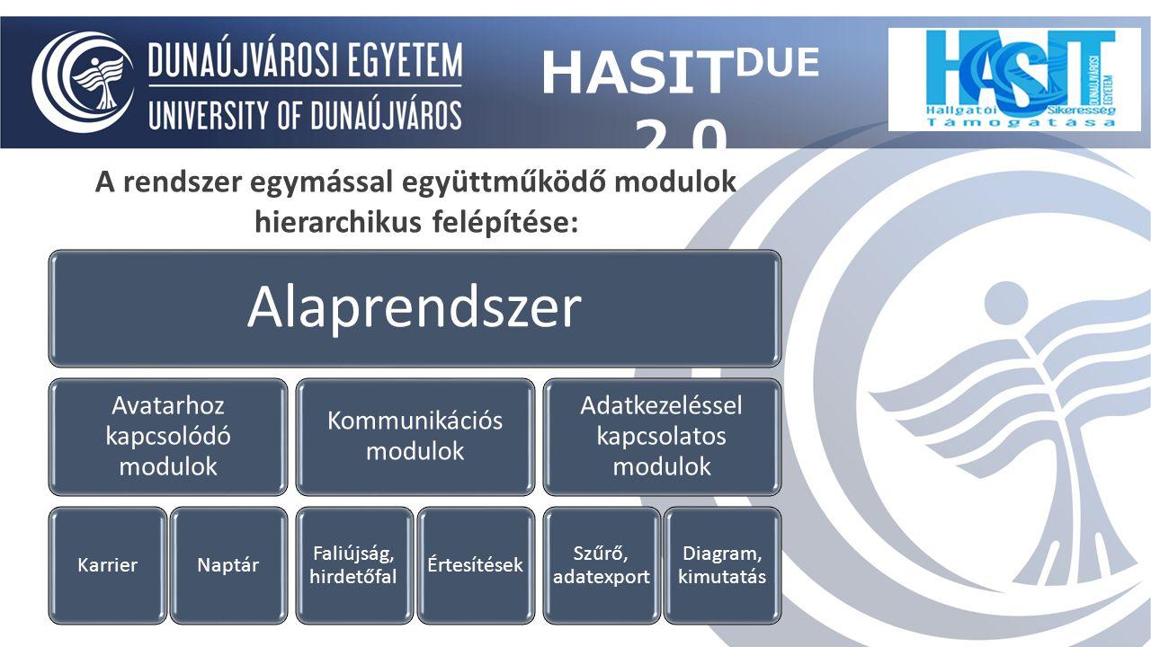 Alaprendszer Avatarhoz kapcsolódó modulok KarrierNaptár Kommunikációs modulok Faliújság, hirdetőfal Értesítések Adatkezeléssel kapcsolatos modulok Szűrő, adatexport Diagram, kimutatás A rendszer egymással együttműködő modulok hierarchikus felépítése: