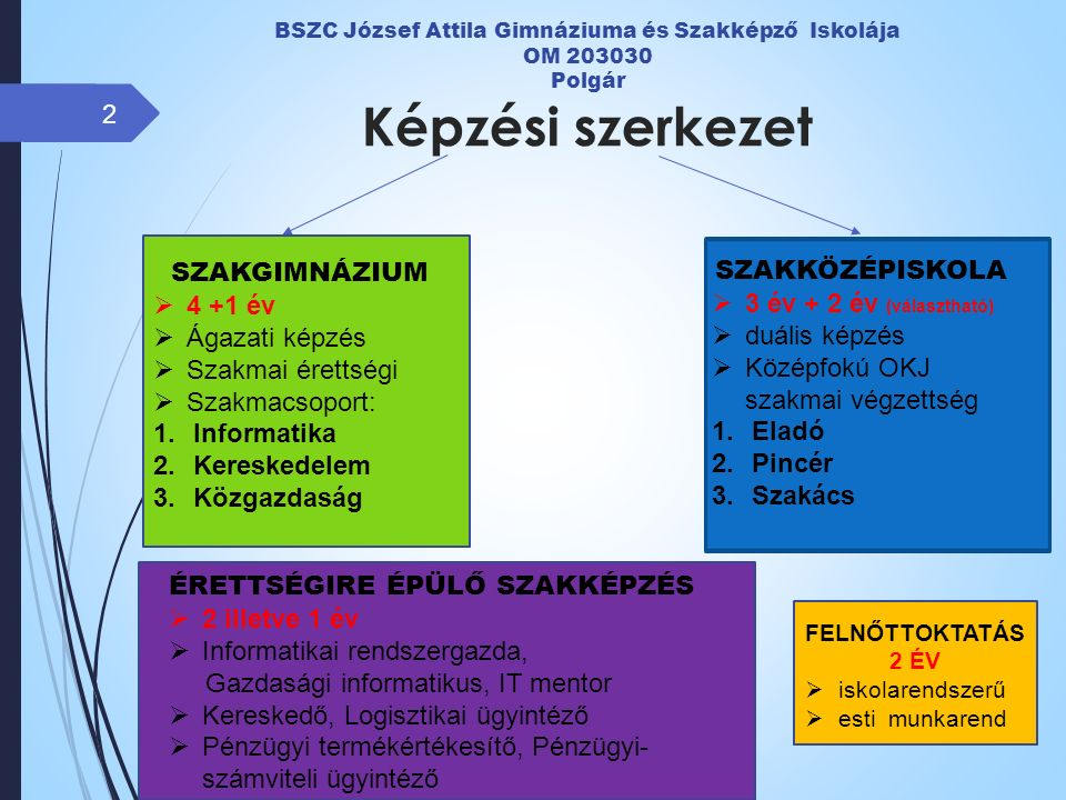 BSZC József Attila Gimnáziuma és Szakképző Iskolája OM 203030 Polgár Képzési szerkezet 2 SZAKGIMNÁZIUM  4 +1 év  Ágazati képzés  Szakmai érettségi  Szakmacsoport: 1.Informatika 2.Kereskedelem 3.Közgazdaság SZAKKÖZÉPISKOLA  3 év + 2 év (választható)  duális képzés  Középfokú OKJ szakmai végzettség 1.Eladó 2.Pincér 3.Szakács ÉRETTSÉGIRE ÉPÜLŐ SZAKKÉPZÉS  2 illetve 1 év  Informatikai rendszergazda, Gazdasági informatikus, IT mentor  Kereskedő, Logisztikai ügyintéző  Pénzügyi termékértékesítő, Pénzügyi- számviteli ügyintéző FELNŐTTOKTATÁS 2 ÉV  iskolarendszerű  esti munkarend