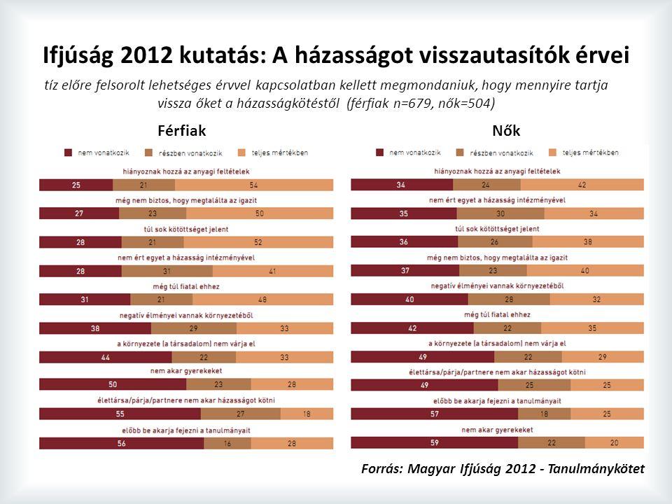 Ifjúság 2012 kutatás: A házasságot visszautasítók érvei tíz előre felsorolt lehetséges érvvel kapcsolatban kellett megmondaniuk, hogy mennyire tartja vissza őket a házasságkötéstől (férfiak n=679, nők=504) Forrás: Magyar Ifjúság 2012 - Tanulmánykötet FérfiakNők