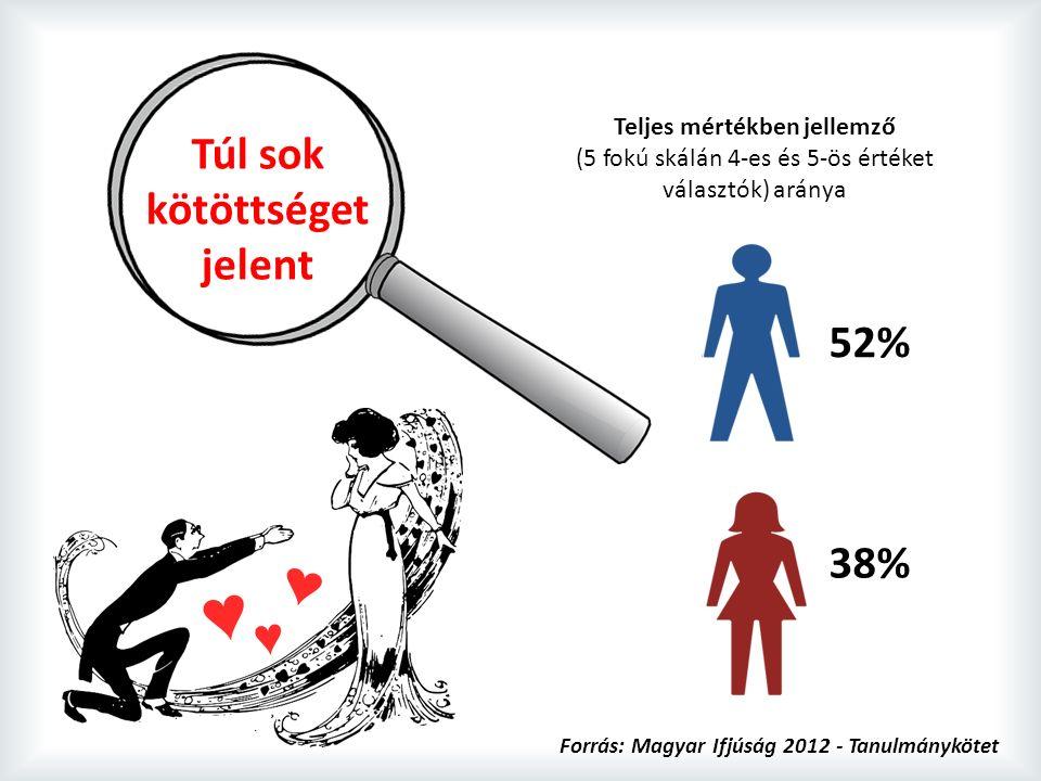 Teljes mértékben jellemző (5 fokú skálán 4-es és 5-ös értéket választók) aránya Túl sok kötöttséget jelent 52% 38% Forrás: Magyar Ifjúság 2012 - Tanulmánykötet
