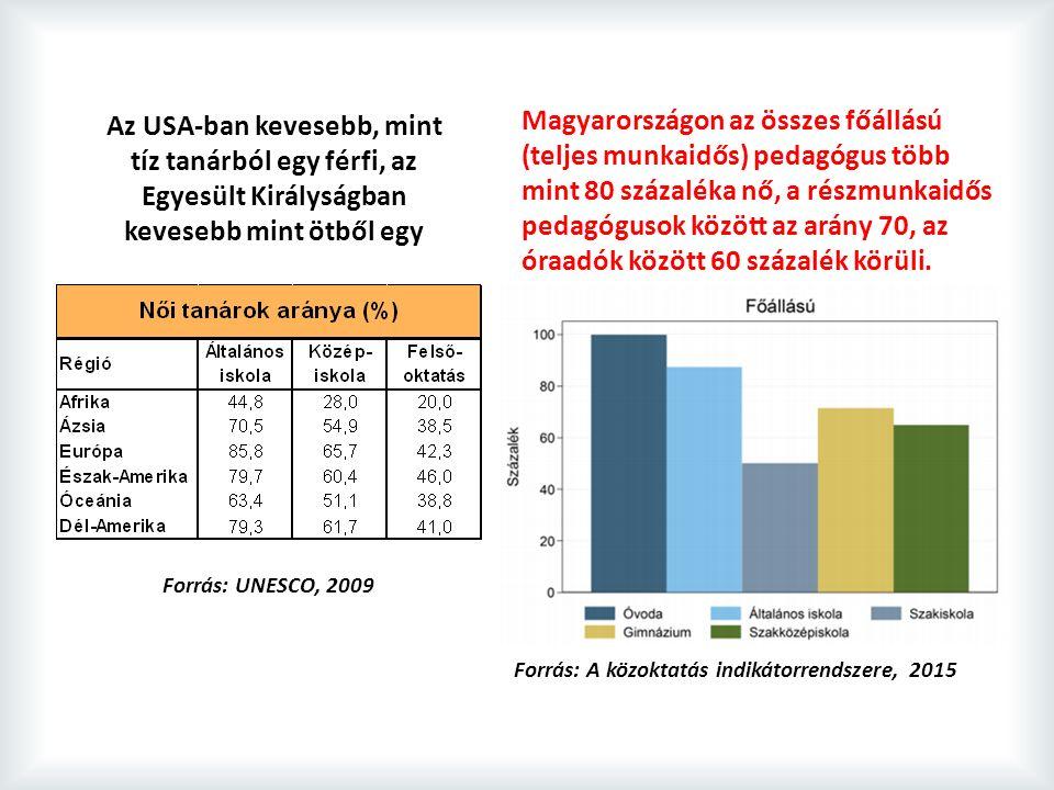 Az USA-ban kevesebb, mint tíz tanárból egy férfi, az Egyesült Királyságban kevesebb mint ötből egy Forrás: UNESCO, 2009 Magyarországon az összes főállású (teljes munkaidős) pedagógus több mint 80 százaléka nő, a részmunkaidős pedagógusok között az arány 70, az óraadók között 60 százalék körüli.
