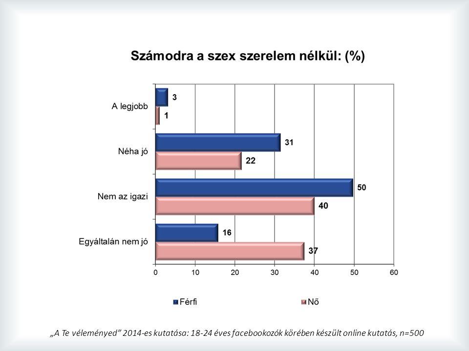 """""""A Te véleményed 2014-es kutatása: 18-24 éves facebookozók körében készült online kutatás, n=500"""