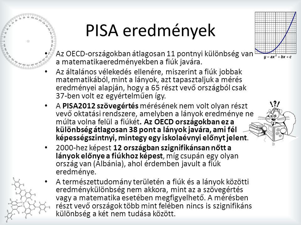 PISA eredmények Az OECD-országokban átlagosan 11 pontnyi különbség van a matematikaeredményekben a fiúk javára.