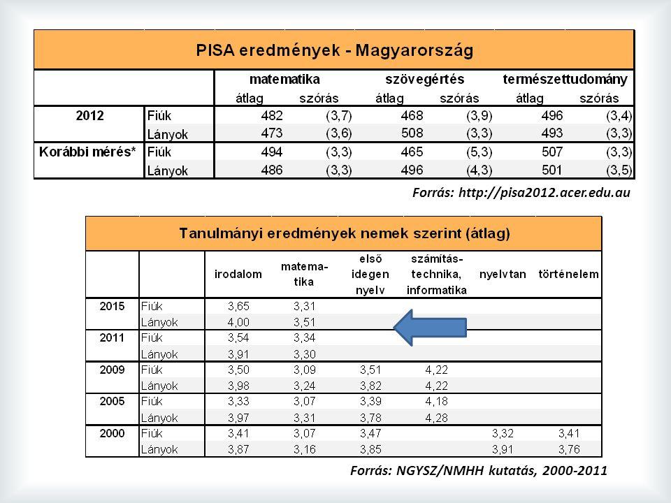 Forrás: NGYSZ/NMHH kutatás, 2000-2011 Forrás: http://pisa2012.acer.edu.au