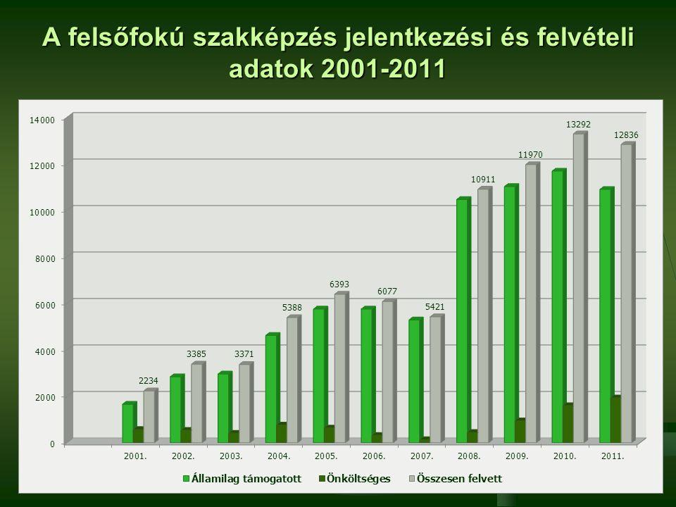 A felsőfokú szakképzés jelentkezési és felvételi adatok 2001-2011