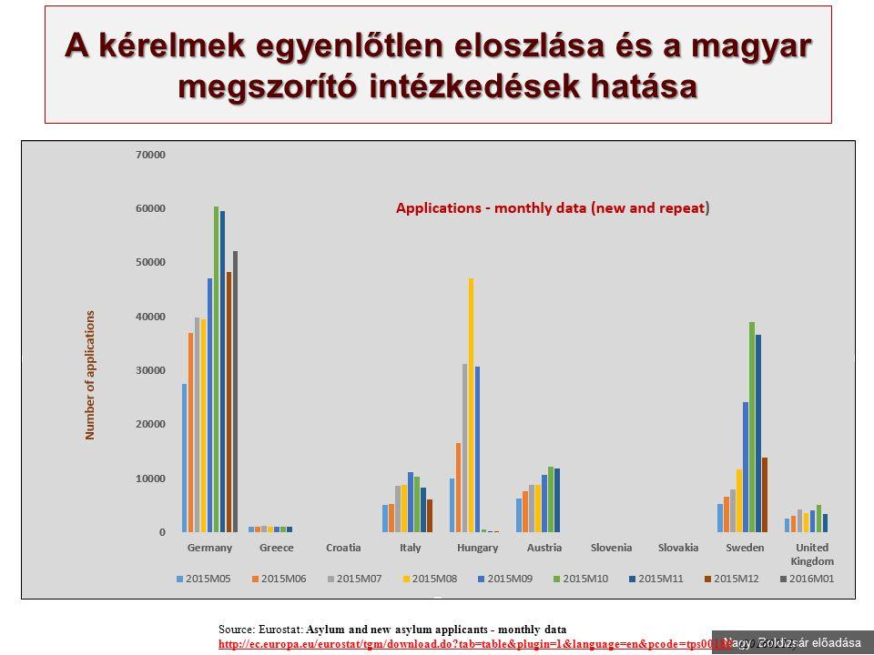 Nagy Boldizsár előadása A kérelmek egyenlőtlen eloszlása és a magyar megszorító intézkedések hatása Source: Eurostat: Asylum and new asylum applicants