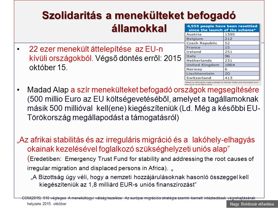 Nagy Boldizsár előadása Szolidaritás a menekülteket befogadó államokkal 22 ezer menekült áttelepítése az EU-n kívüli országokból. Végső döntés erről: