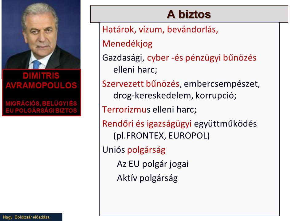 Nagy Boldizsár előadása A biztos Határok, vízum, bevándorlás, Menedékjog Gazdasági, cyber -és pénzügyi bűnözés elleni harc; Szervezett bűnözés, embercsempészet, drog-kereskedelem, korrupció; Terrorizmus elleni harc; Rendőri és igazságügyi együttműködés (pl.FRONTEX, EUROPOL) Uniós polgárság Az EU polgár jogai Aktív polgárság DIMITRIS AVRAMOPOULOS MIGRÁCIÓS, BELÜGYI ÉS EU POLGÁRSÁGI BIZTOS