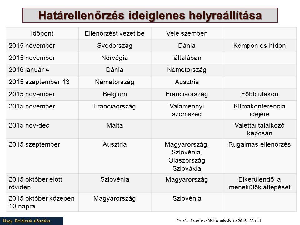 Nagy Boldizsár előadása Határellenőrzés ideiglenes helyreállítása IdőpontEllenőrzést vezet beVele szemben 2015 novemberSvédországDániaKompon és hídon