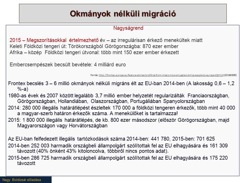Nagy Boldizsár előadása Okmányok nélküli migráció Nagyságrend 2015 – Megszorításokkal értelmezhető év – az irregulárisan érkező menekültek miatt Keleti Földközi tengeri út: Törökországból Görögországba: 870 ezer ember Afrika – közép Földközi tengeri útvonal: több mint 150 ezer ember érkezett Embercsempészek becsült bevétele: 4 milliárd euro Frontex becslés 3 – 6 millió okmányok nélküli migráns élt az EU-ban 2014-ben (A lakosság 0,6 – 1,2 %-a) 1980-as évek és 2007 között legalább 3,7 millió ember helyzetét regularizálták Franciaországban, Görögországban, Hollandiában, Olaszországban, Portugáliában Spanyolországban 2014: 280 000 illegális határátlépést észleltek 170 000 a földközi tengeren érkezők, több mint 40 000 a magyar-szerb határon érkezők száma.
