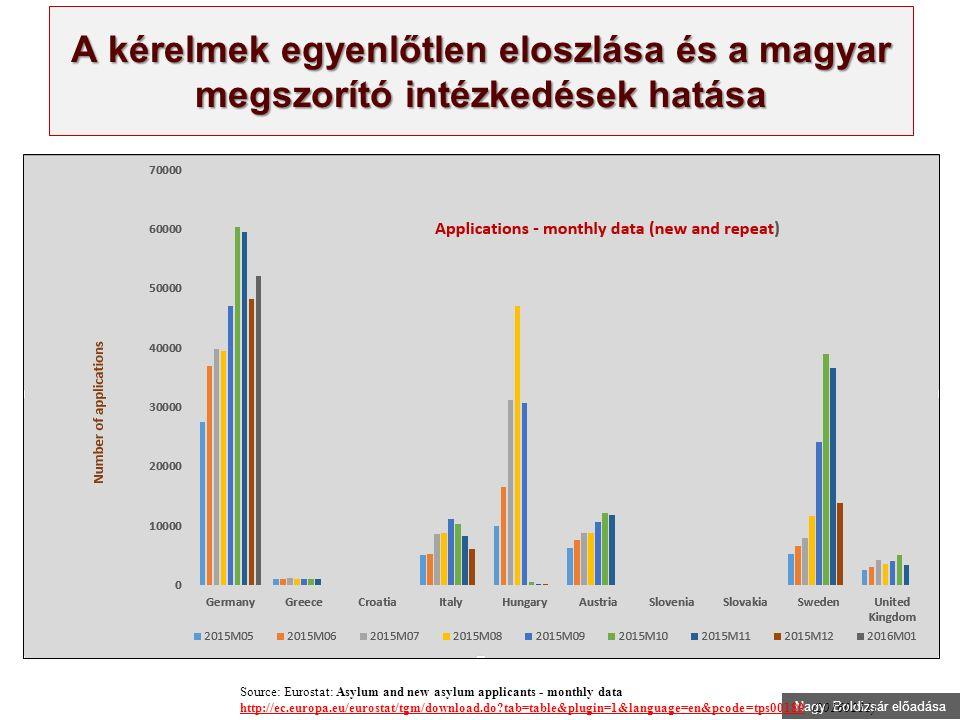 Nagy Boldizsár előadása A kérelmek egyenlőtlen eloszlása és a magyar megszorító intézkedések hatása Source: Eurostat: Asylum and new asylum applicants - monthly data http://ec.europa.eu/eurostat/tgm/download.do tab=table&plugin=1&language=en&pcode=tps00189 (20160211) http://ec.europa.eu/eurostat/tgm/download.do tab=table&plugin=1&language=en&pcode=tps00189