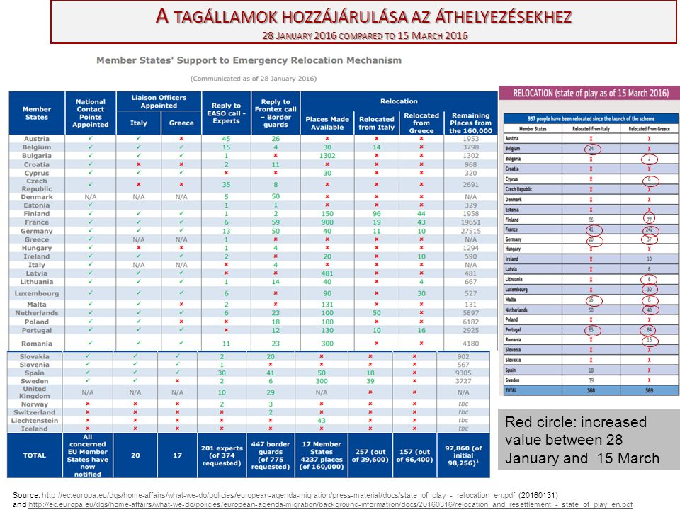 A TAGÁLLAMOK HOZZÁJÁRULÁSA AZ ÁTHELYEZÉSEKHEZ 28 J ANUARY 2016 COMPARED TO 15 M ARCH 2016 Source: http://ec.europa.eu/dgs/home-affairs/what-we-do/policies/european-agenda-migration/press-material/docs/state_of_play_-_relocation_en.pdf (20160131) and http://ec.europa.eu/dgs/home-affairs/what-we-do/policies/european-agenda-migration/background-information/docs/20160316/relocation_and_resettlement_-_state_of_play_en.pdfhttp://ec.europa.eu/dgs/home-affairs/what-we-do/policies/european-agenda-migration/press-material/docs/state_of_play_-_relocation_en.pdfhttp://ec.europa.eu/dgs/home-affairs/what-we-do/policies/european-agenda-migration/background-information/docs/20160316/relocation_and_resettlement_-_state_of_play_en.pdf Red circle: increased value between 28 January and 15 March