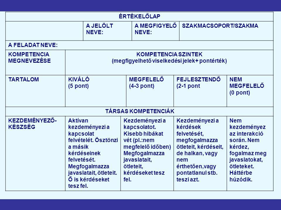 ÉRTÉKELŐLAP A JELÖLT NEVE: A MEGFIGYELŐ NEVE: SZAKMACSOPORT/SZAKMA A FELADAT NEVE: KOMPETENCIA MEGNEVEZÉSE KOMPETENCIA SZINTEK (megfigyelhető viselkedési jelek+ pontérték) TARTALOMKIVÁLÓ (5 pont) MEGFELELŐ (4-3 pont) FEJLESZTENDŐ (2-1 pont NEM MEGFELELŐ (0 pont) TÁRSAS KOMPETENCIÁK KEZDEMÉNYEZŐ- KÉSZSÉG Aktívan kezdeményezi a kapcsolat felvételét.