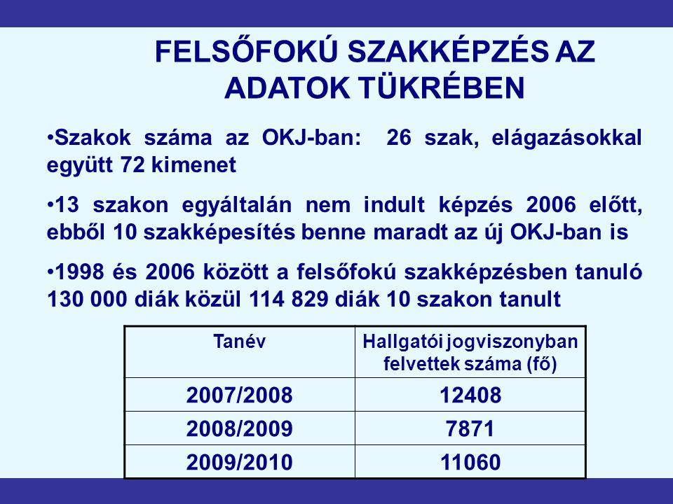 FELSŐFOKÚ SZAKKÉPZÉS AZ ADATOK TÜKRÉBEN Szakok száma az OKJ-ban: 26 szak, elágazásokkal együtt 72 kimenet 13 szakon egyáltalán nem indult képzés 2006 előtt, ebből 10 szakképesítés benne maradt az új OKJ-ban is 1998 és 2006 között a felsőfokú szakképzésben tanuló 130 000 diák közül 114 829 diák 10 szakon tanult TanévHallgatói jogviszonyban felvettek száma (fő) 2007/200812408 2008/20097871 2009/201011060