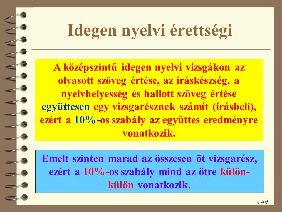 Idegen nyelvi érettségi A középszintű idegen nyelvi vizsgákon az olvasott szöveg értése, az íráskészség, a nyelvhelyesség és hallott szöveg értése együttesen egy vizsgarésznek számít (írásbeli), ezért a 10%-os szabály az együttes eredményre vonatkozik.