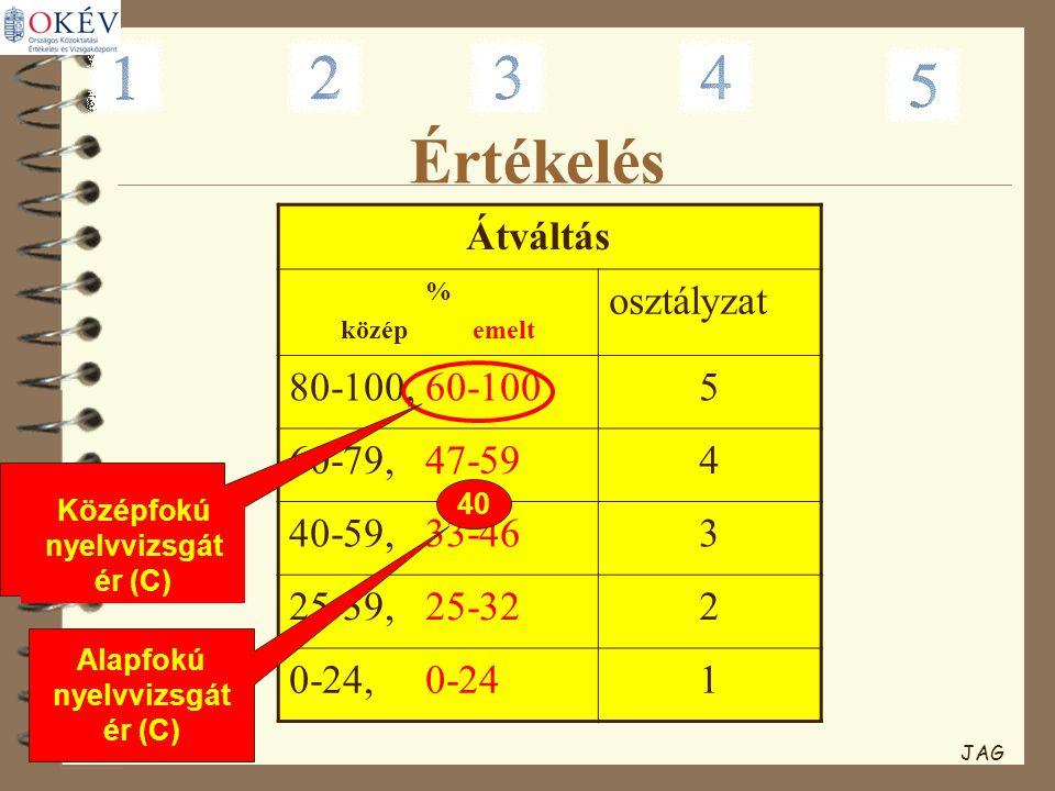 Értékelés Átváltás % közép emelt osztályzat 80-100, 60-1005 60-79, 47-594 40-59, 33-463 25-39, 25-322 0-24, 0-241 Középfokú nyelvvizsgát ér (C) 40 Ala