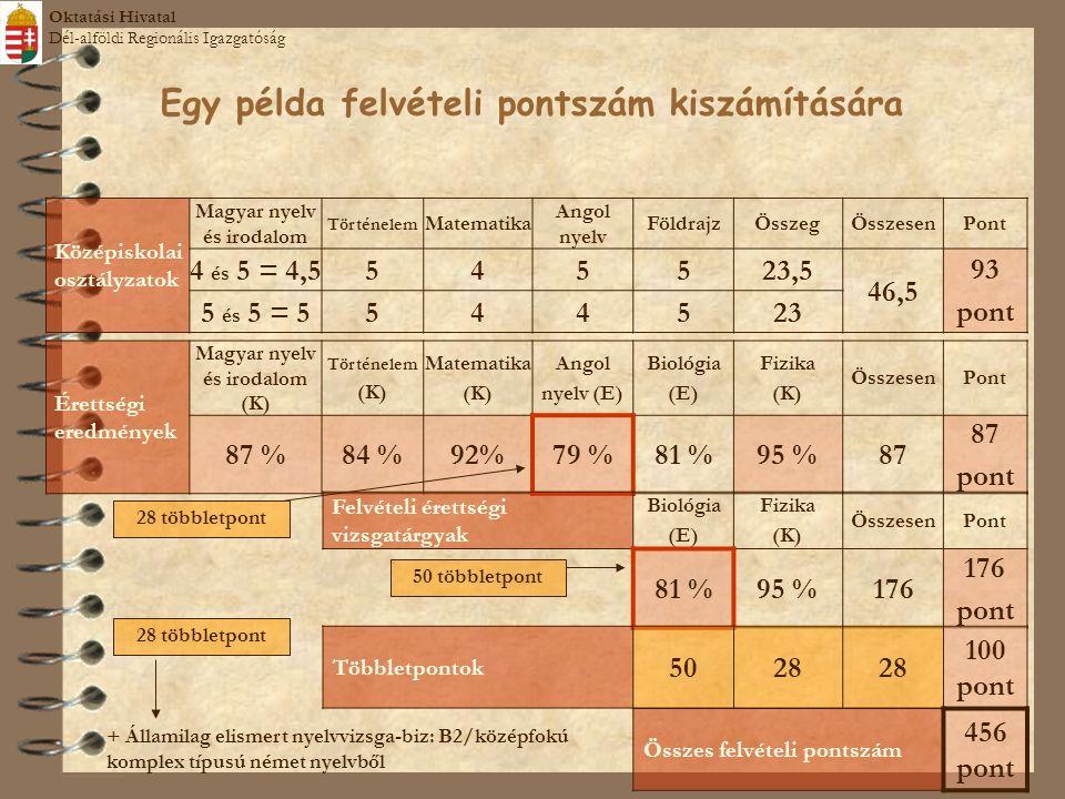Egy példa felvételi pontszám kiszámítására Középiskolai osztályzatok Magyar nyelv és irodalom Történelem Matematika Angol nyelv FöldrajzÖsszegÖsszesenPont 4 és 5 = 4,5545523,5 46,5 93 pont 5 és 5 = 5544523 Érettségi eredmények Magyar nyelv és irodalom (K) Történelem (K) Matematika (K) Angol nyelv (E) Biológia (E) Fizika (K) ÖsszesenPont 87 %84 %92%79 %81 %95 %87 pont Felvételi érettségi vizsgatárgyak Biológia (E) Fizika (K) ÖsszesenPont 81 %95 %176 pont + Államilag elismert nyelvvizsga-biz: B2/középfokú komplex típusú német nyelvből Többletpontok 5028 100 pont Összes felvételi pontszám 456 pont 28 többletpont 50 többletpont 28 többletpont Oktatási Hivatal Dél-alföldi Regionális Igazgatóság