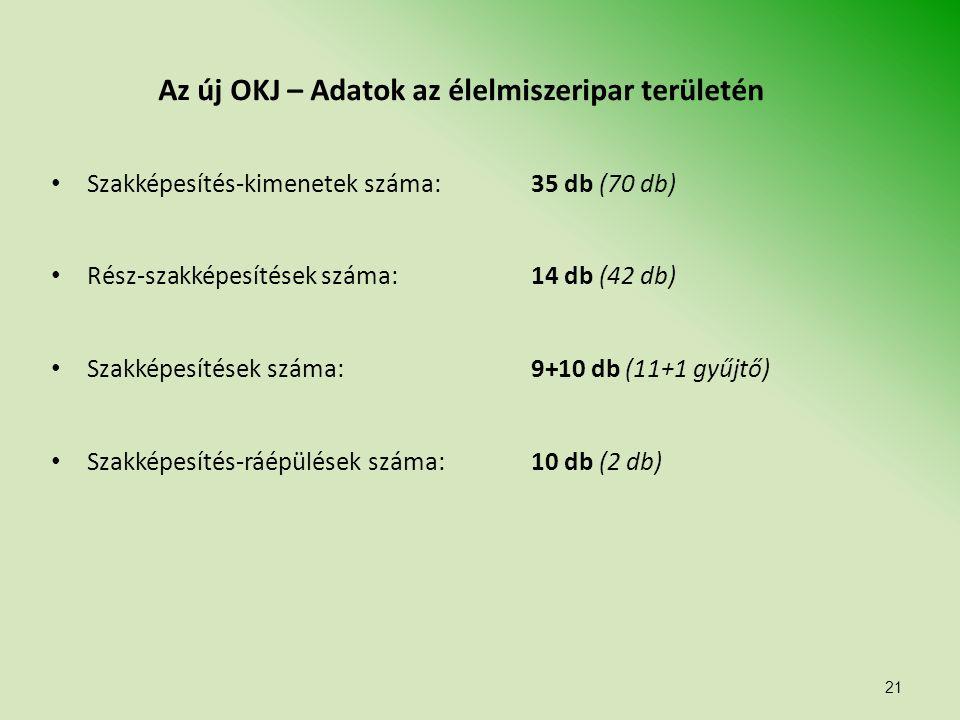 21 Az új OKJ – Adatok az élelmiszeripar területén Szakképesítés-kimenetek száma: 35 db (70 db) Rész-szakképesítések száma: 14 db (42 db) Szakképesítések száma: 9+10 db (11+1 gyűjtő) Szakképesítés-ráépülések száma: 10 db (2 db)