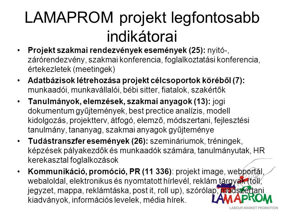 LAMAPROM projekt legfontosabb indikátorai Projekt szakmai rendezvények események (25): nyitó-, zárórendezvény, szakmai konferencia, foglalkoztatási konferencia, értekezletek (meetingek) Adatbázisok létrehozása projekt célcsoportok köréből (7): munkaadói, munkavállalói, bébi sitter, fiatalok, szakértők Tanulmányok, elemzések, szakmai anyagok (13): jogi dokumentum gyűjtemények, best prectice analízis, modell kidolgozás, projektterv, átfogó, elemző, módszertani, fejlesztési tanulmány, tananyag, szakmai anyagok gyűjteménye Tudástranszfer események (26): szemináriumok, tréningek, képzések pályakezdők és munkaadók számára, tanulmányutak, HR kerekasztal foglalkozások Kommunikáció, promóció, PR (11 336): projekt image, webportál, webaloldal, elektronikus és nyomtatott hírlevél, reklám tárgyak (toll, jegyzet, mappa, reklámtáska, post it, roll up), szórólap, módszertani kiadványok, információs levelek, média hírek.