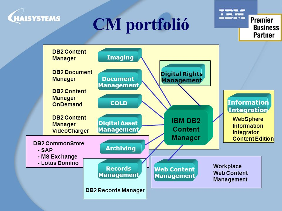 CM portfolió Imaging Document Management COLD Digital Asset Management DB2 Content Manager IBM DB2 Content Manager Archiving DB2 CommonStore - SAP - M