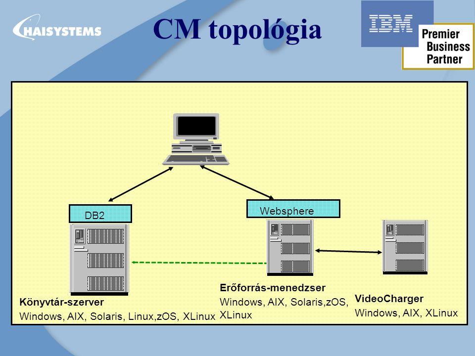 CM topológia Client VideoCharger Windows, AIX, XLinux Websphere Erőforrás-menedzser Windows, AIX, Solaris,zOS, XLinux Könyvtár-szerver Windows, AIX, Solaris, Linux,zOS, XLinux DB2
